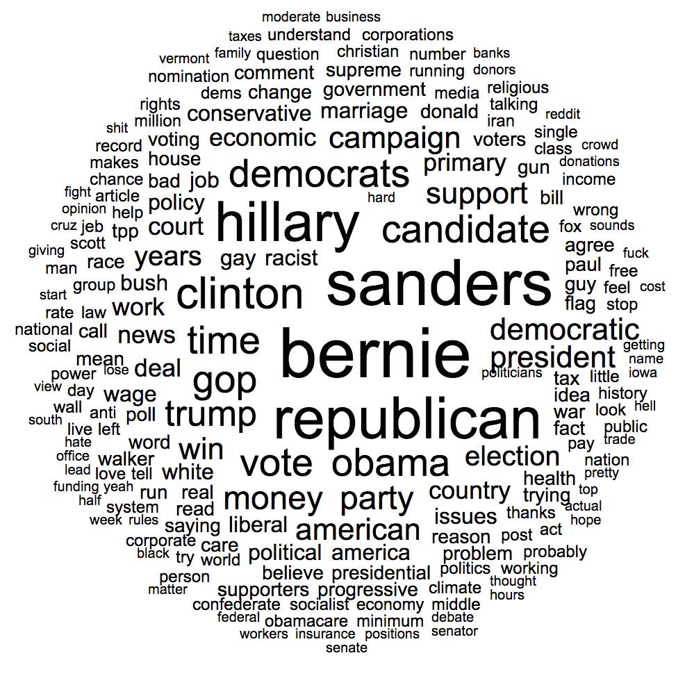redditdemocratswordcloud