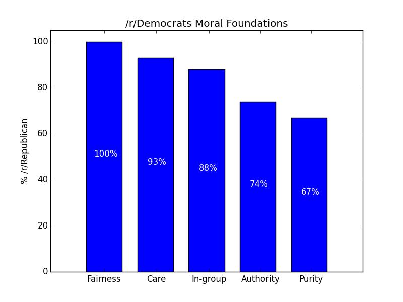 reddit_moralfoundations